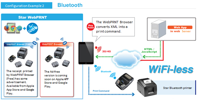 STAR Web Print Block Diagram via Bluetooth